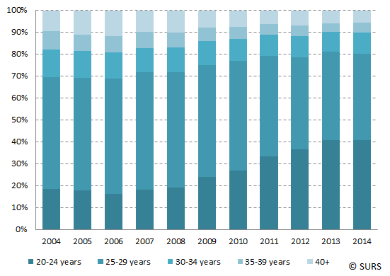 Chart 2: Higher undergraduate education graduates by age groups, Slovenia