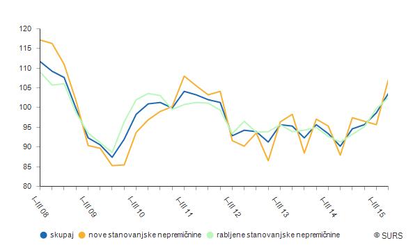 Grafikon 1: Letni indeksi  cen stanovanjskih nepremičnin, Slovenija