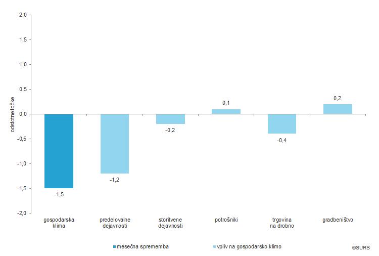 Vpliv posameznih kazalnikov zaupanja na mesečno spremembo gospodarske klime, Slovenija, november 2018