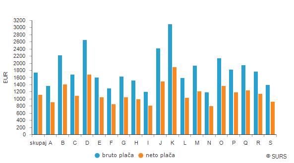Povprečna plača po področjih dejavnosti SKD 2008, Slovenija, marec 2019