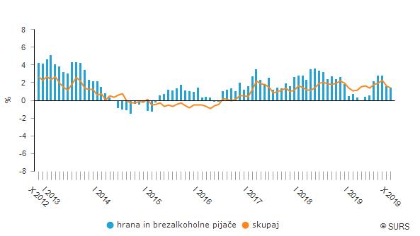 Letne stopnje rasti cen življenjskih potrebščin, Slovenija