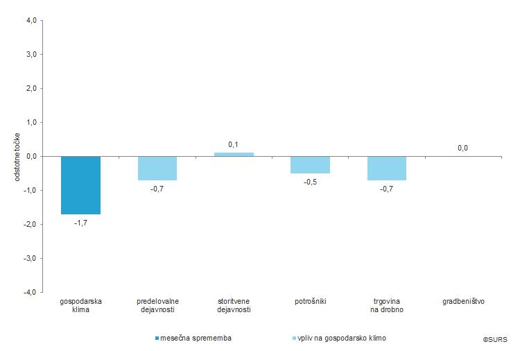 Vpliv posameznih kazalnikov zaupanja na mesečno spremembo gospodarske klime, Slovenija, november 2019
