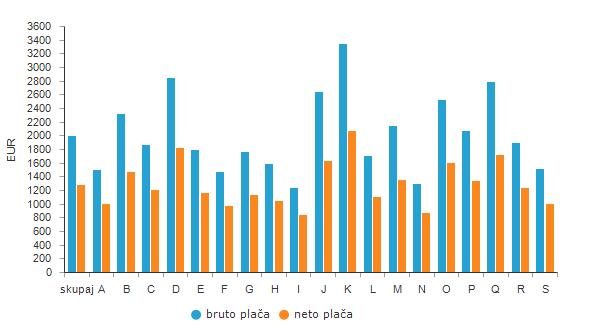Povprečna plača po področjih dejavnosti SKD 2008, Slovenija, marec 2021