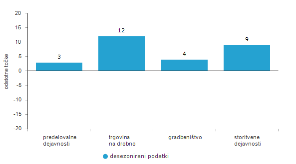 Mesečne spremembe vrednosti kazalnikov zaupanja, Slovenija, maj 2021
