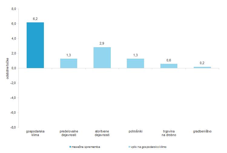 Vpliv posameznih kazalnikov zaupanja na mesečno spremembo gospodarske klime, Slovenija, maj 2021