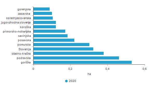 Povprečne velikosti vinogradov po statističnih regijah, Slovenija, 2020