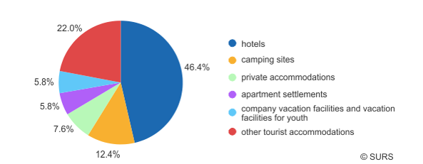 Chart 2: Tourist bedplaces by types of tourist accommodations, Slovenia, November 2016