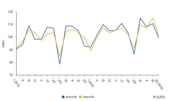 Chart 1: Indices<sup>1)</sup> of exports and imports (Ø 2015=100), Slovenia