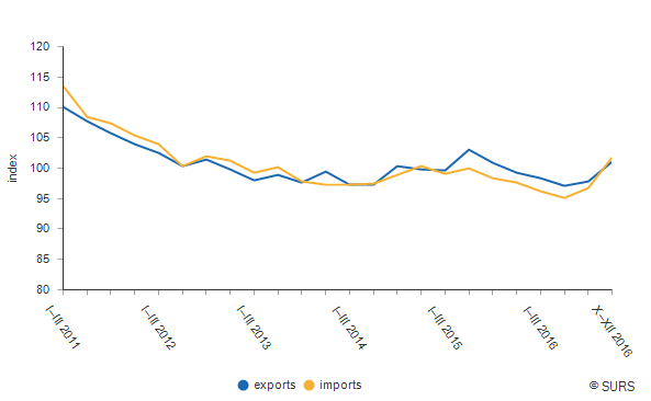 Chart 1: Unit value indices of exports and imports<sup>1)</sup>, Slovenia