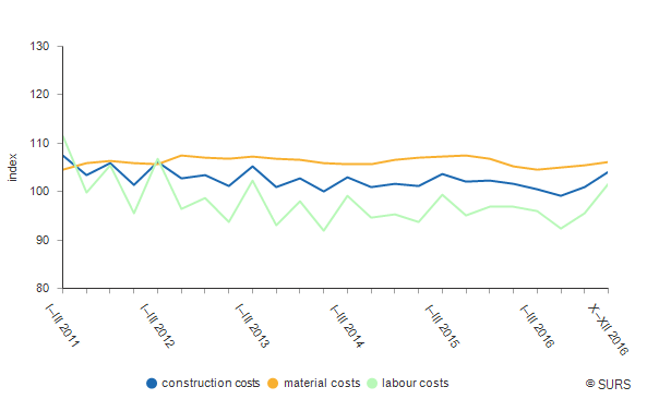 Chart 1: Construction costs indices for new residential buildings, Slovenia (Ø 2010=100)