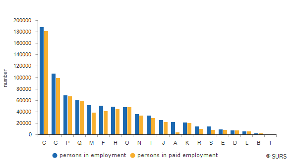Chart 1: Persons in employment and persons in paid employment by activities (NACE Rev. 2), Slovenia, January 2017