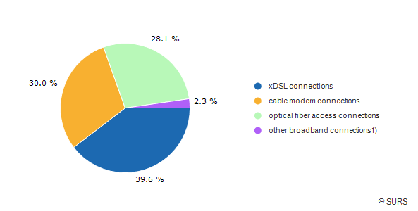 Chart 3: Broadband Internet connections, Slovenia, 4<sup>th</sup> quarter 2016