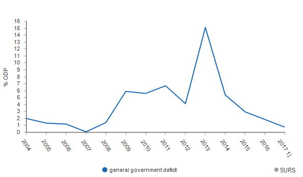 Chart 1: General government deficit, Slovenia