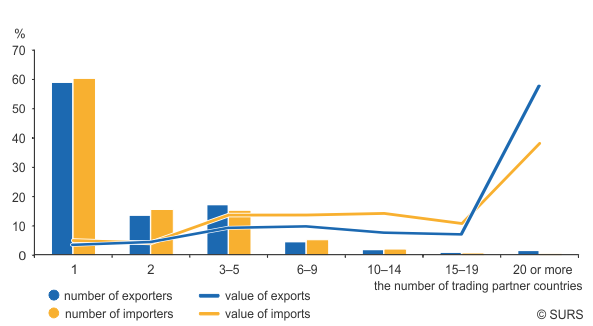 Structure of exports and imports according to the number of trading partner countries, Slovenia, 2015