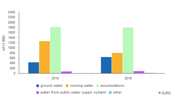 Chart 1: The quantity of water used for irrigation, Slovenia
