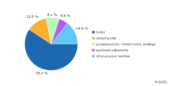 Chart 2: Overnight stays by types of tourist accommodations, Slovenia, 2016