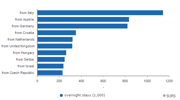 Chart 3: Foreign overnight stays by countries, Slovenia, 2016