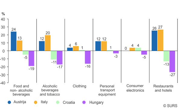 Chart 1: Neighbouring country comparison of the price levels for groups of consumer goods and services, Slovenia and neighbouring countries (SI=100), 2016