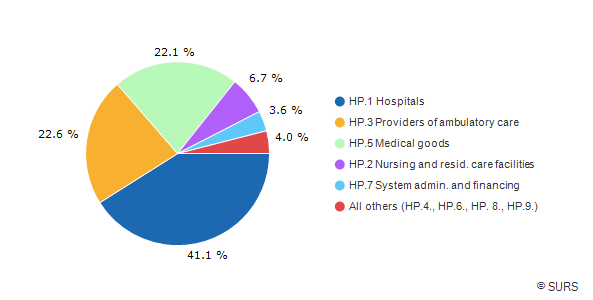 Chart 1: Current health expenditure by health care providers, Slovenia, 2015