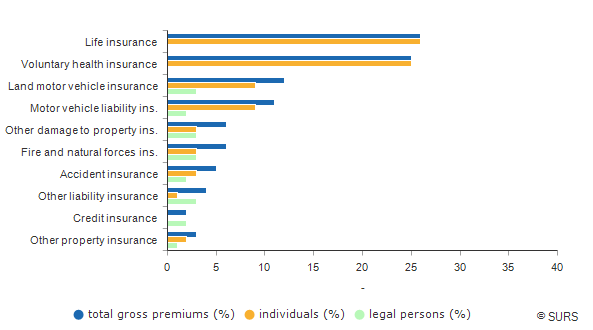 Chart 1: Proportion of gross premiums by insurance classes, Slovenia, 2016