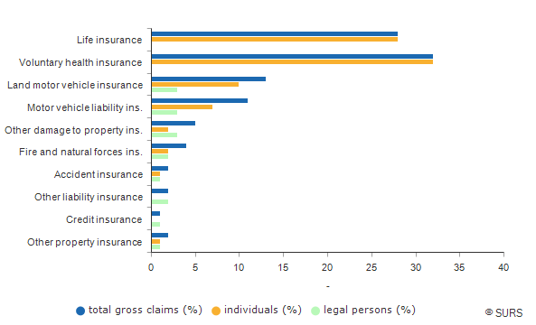 Chart 2: Proportion of gross claims by insurance classes, Slovenia, 2016