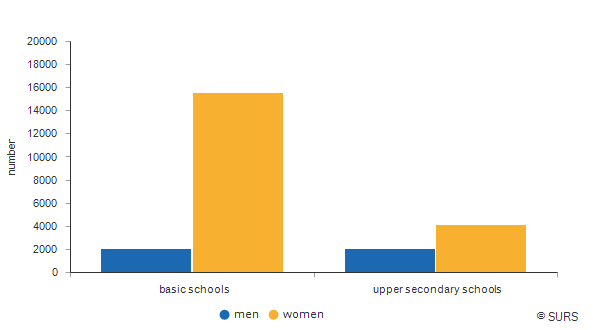 Chart 1: Number of teachers in basic and upper secondary schools by sex, Slovenia, school year 2015/16