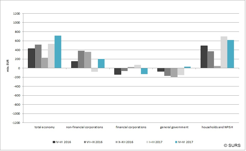 Chart 1: Net lending (+) / net borrowing (-) by institutional sector, current prices, Slovenia