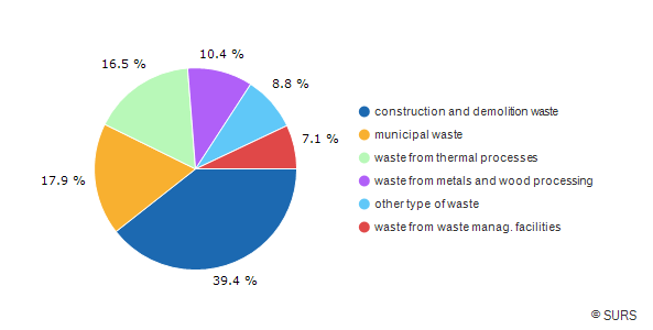 Chart 1: Type of waste generated, Slovenia, 2016