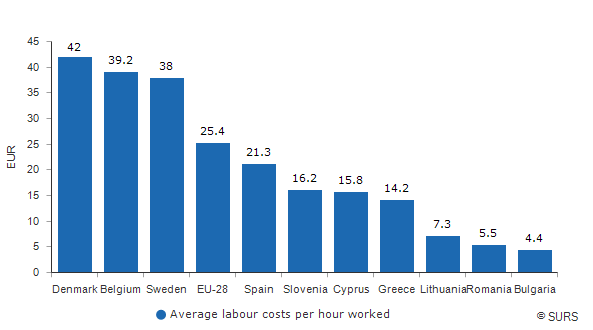 Chart 1: Average labour costs per hour worked, selected EU countries, 2016<sup>1)</sup>
