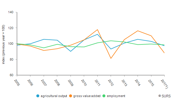 Agricultural output, gross value added and employment, Slovenia