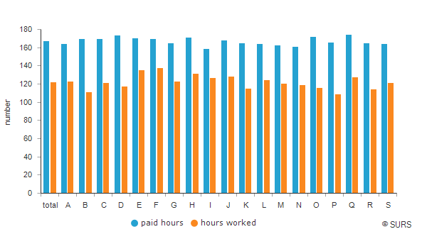 Average monthly number of paid hours and hours worked per person in paid employment by SKD 2008 sections of activities, Slovenia, 3<sup>rd</sup> quarter 2017