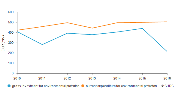 Gross investment and current expenditure for environmental protection, Slovenia
