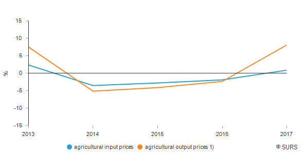 Average annual increase of agricultural input and output prices, Slovenia