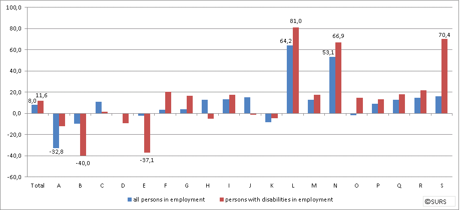 Chart: Persons in employment and disabled persons in employment (excluding farmers) by activity (NACE Rev. 2), Slovenia, 2017/2012