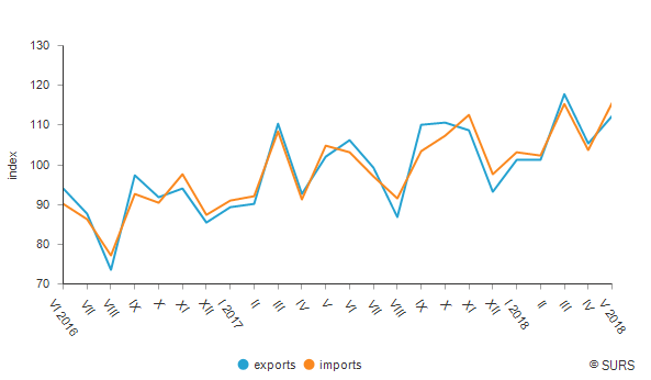 Indices<sup>1)</sup> of exports and imports (Ø 2017=100), Slovenia