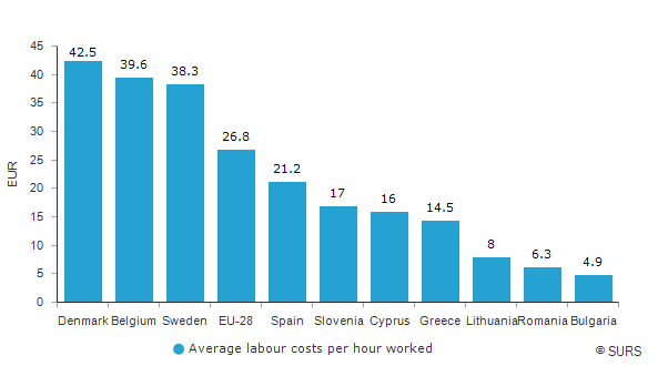 Average labour costs per hour worked, selected EU countries, 2017<sup>1)</sup>