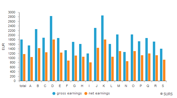 Average earnings by NACE Rev. 2 sections of activities, Slovenia, November 2018