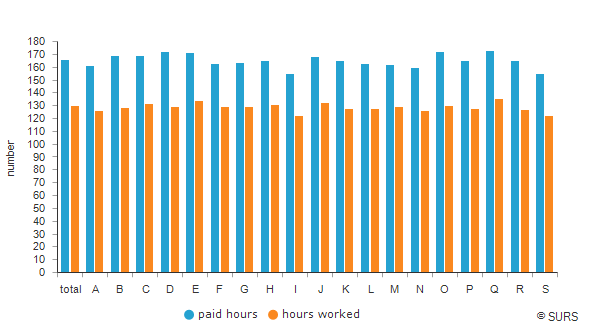 Average monthly number of paid hours and hours worked per person in paid employment by NACE Rev. 2 sections of activities, Slovenia, 2018