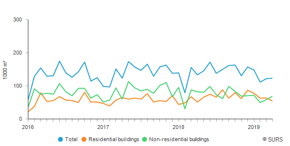 Floor area of buildings, Slovenia, January 2016 – April 2019<sup>1)</sup>