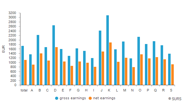 Average earnings by NACE Rev. 2 sections of activities, Slovenia, March 2019