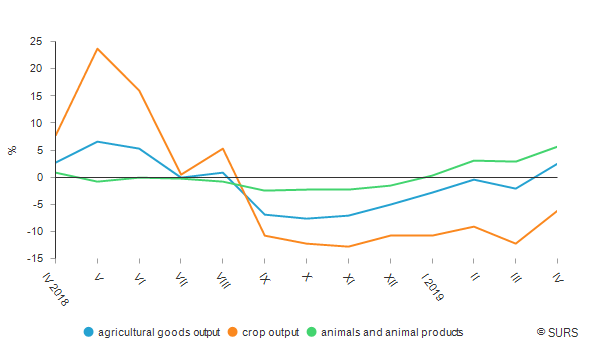 Annual growth rates of producer prices of agricultural products, Slovenia