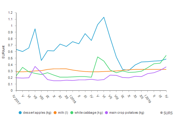 Monthly price movements of some agricultural products, Slovenia