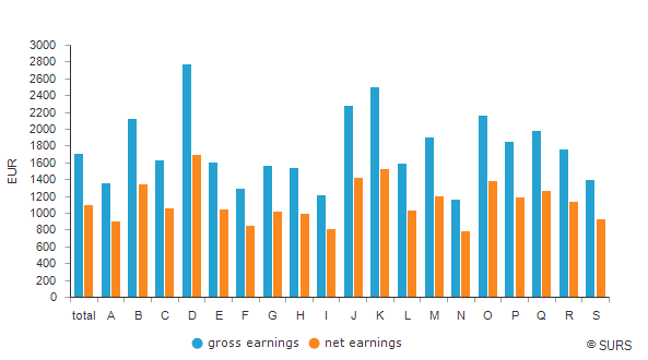 Average earnings by NACE Rev. 2 sections of activities, Slovenia, June 2019