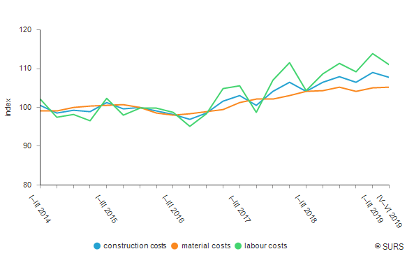 Construction costs indices for new residential buildings, Slovenia (Ø 2015=100)