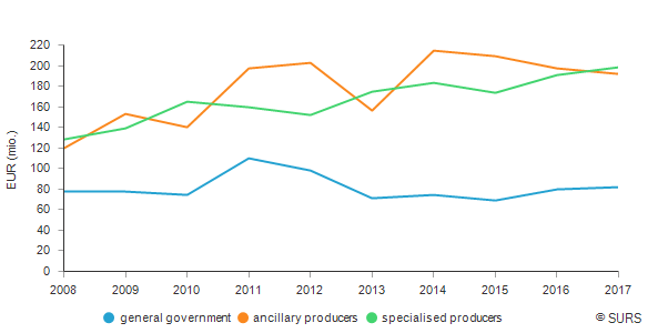 Output of environmental protection services , Slovenia