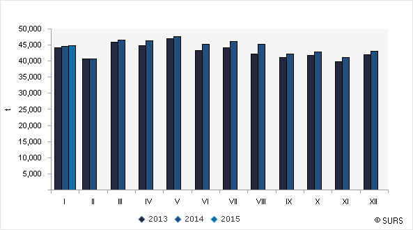 Chart 1: Cow's milk collected from farms, Slovenia, January 2013–January 2015