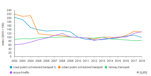 Passenger transport and traffic, Slovenia