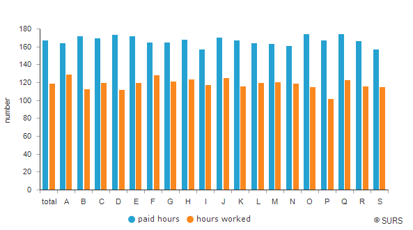 Average monthly number of paid hours and hours worked per person in paid employment by NACE Rev. 2 sections of activities, Slovenia, 3<sup>rd</sup> quarter 2019