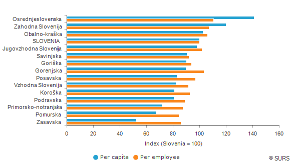 Gross domestic product per capita and per employee<sup>1)</sup>, statistical regions, Slovenia, 2018