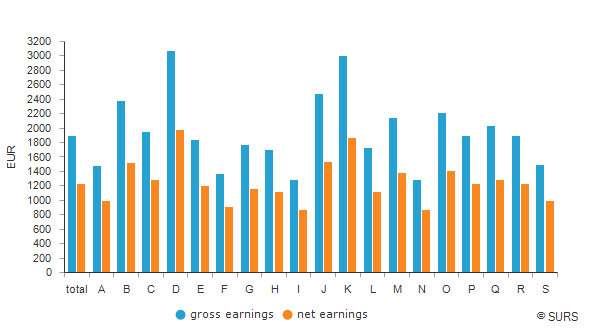 Average earnings by NACE Rev. 2 sections of activities, Slovenia, November 2019